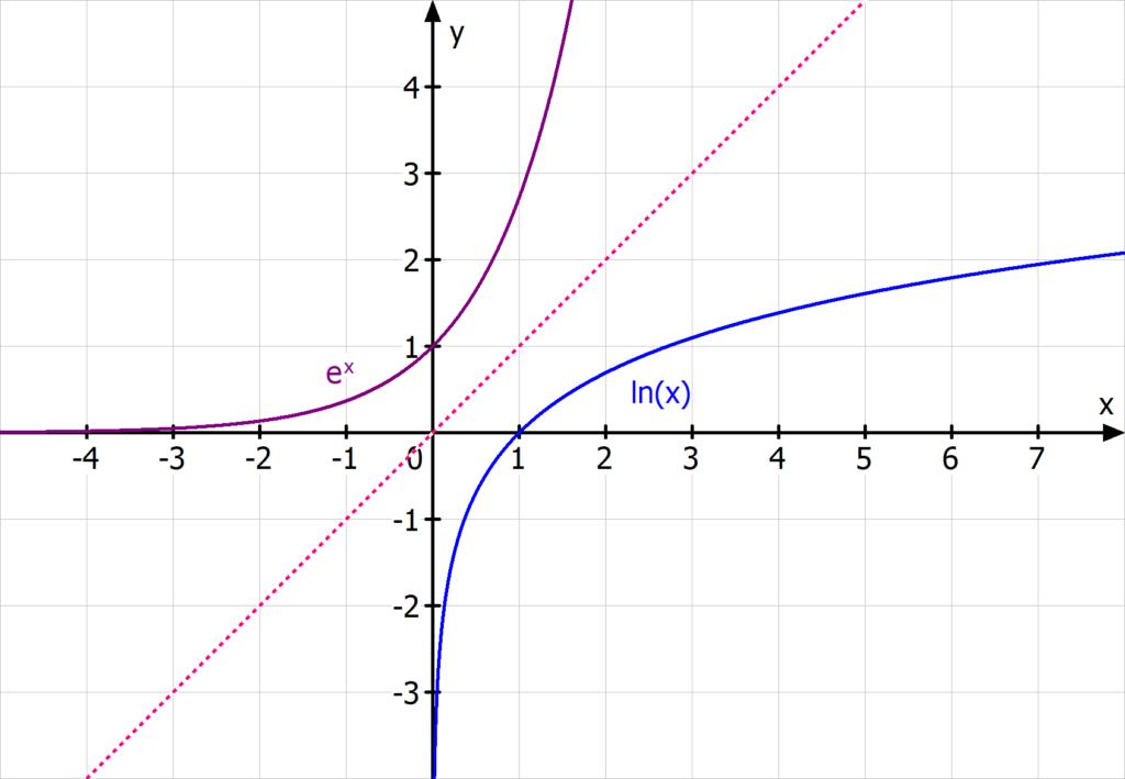 e hoch x, lnx, e Funktion, ln Funktion, e-Funktion, natürlicher logarithmus, umkehrfunktion