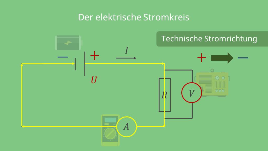 elektrischer Stromkreis, ohmsches Gesetz
