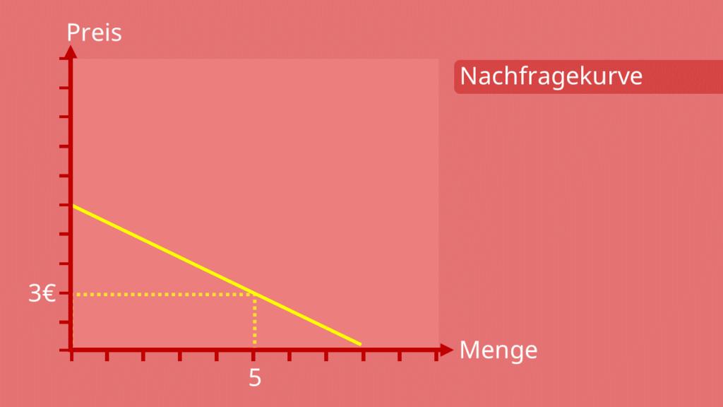 klassische Nachfragekurve, nachfragekurve, nachfragefunktion, Nachfrage, nachgefragte Menge, Preis-Mengen-Diagramm