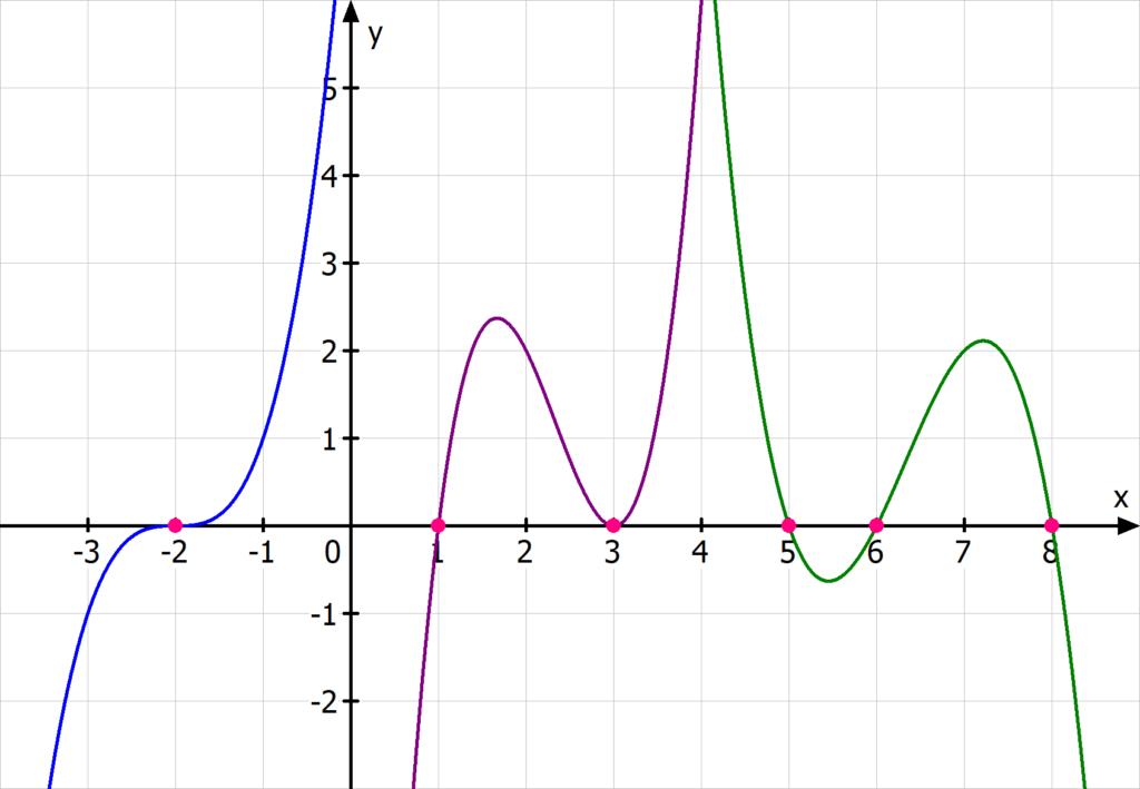 Nullstellen Funktion 3. Grades