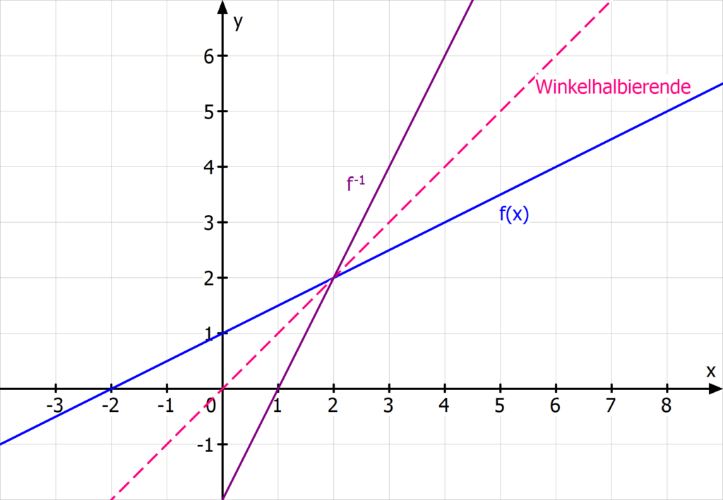 Gerade lineare Funktion Umkehrfunktion Spiegelung Winkelhalbierende
