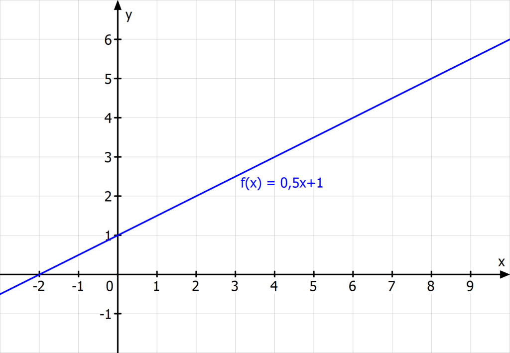 lineare Funktion Gerade Steigung