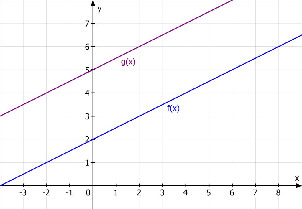 Geraden lineare Funktion parallel