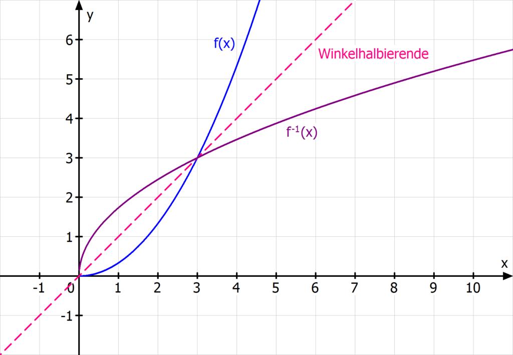 Parabel, qadratische Funktion, Umkehrfunktion, Winkelhalbierende, Wurzel