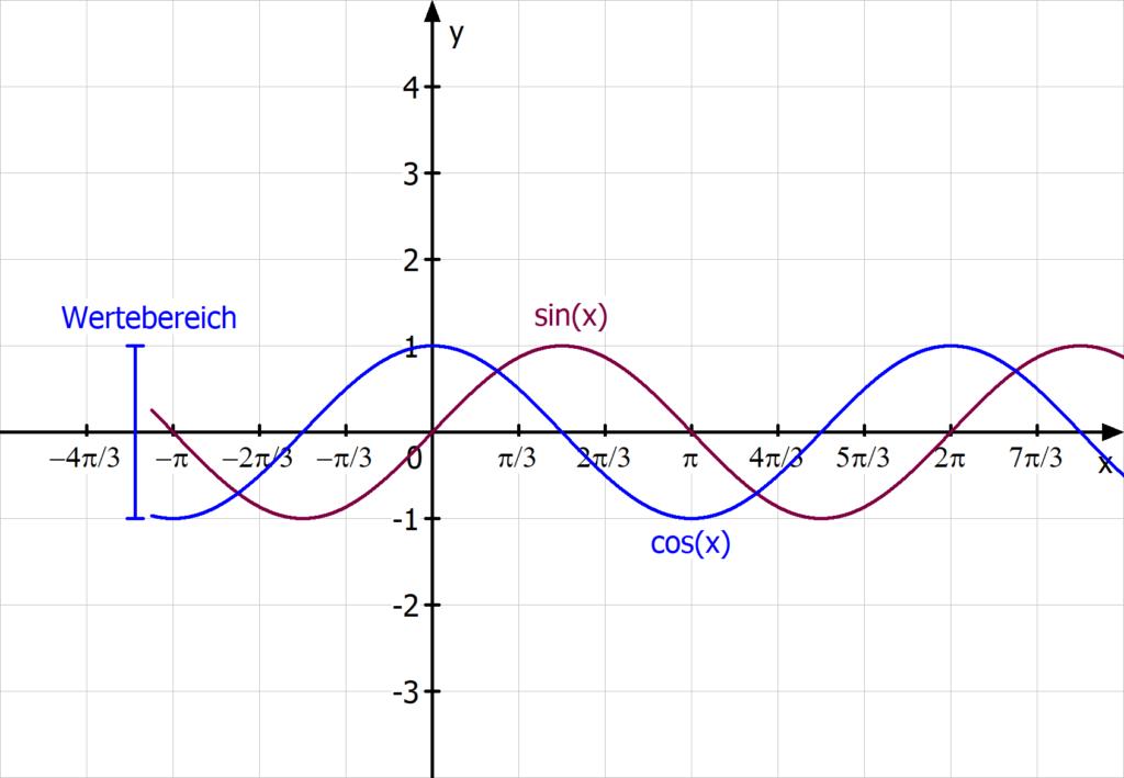 Wertebereich sinus cosinus