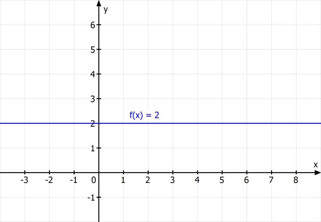konstante funktion, polynomfunktion 0. Grades