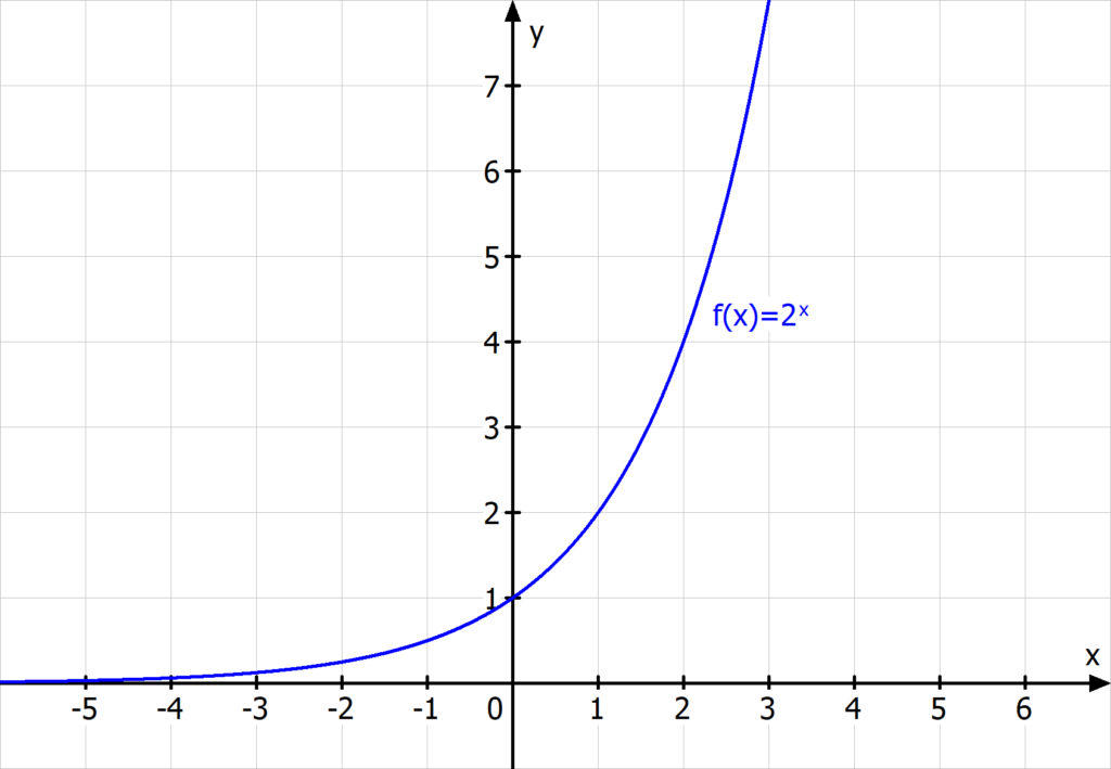 exponentialfunktion 2 hoch x 2^x