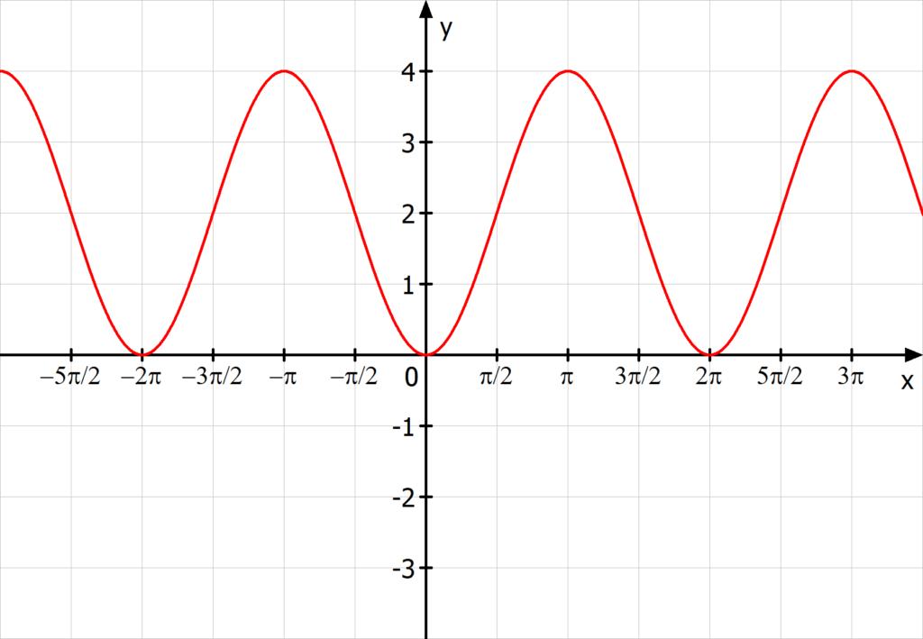 Aufgabe Sinusfunktion, Sinuskurve bestimmen, Funktionsvorschrift aus Kurve bestimmen