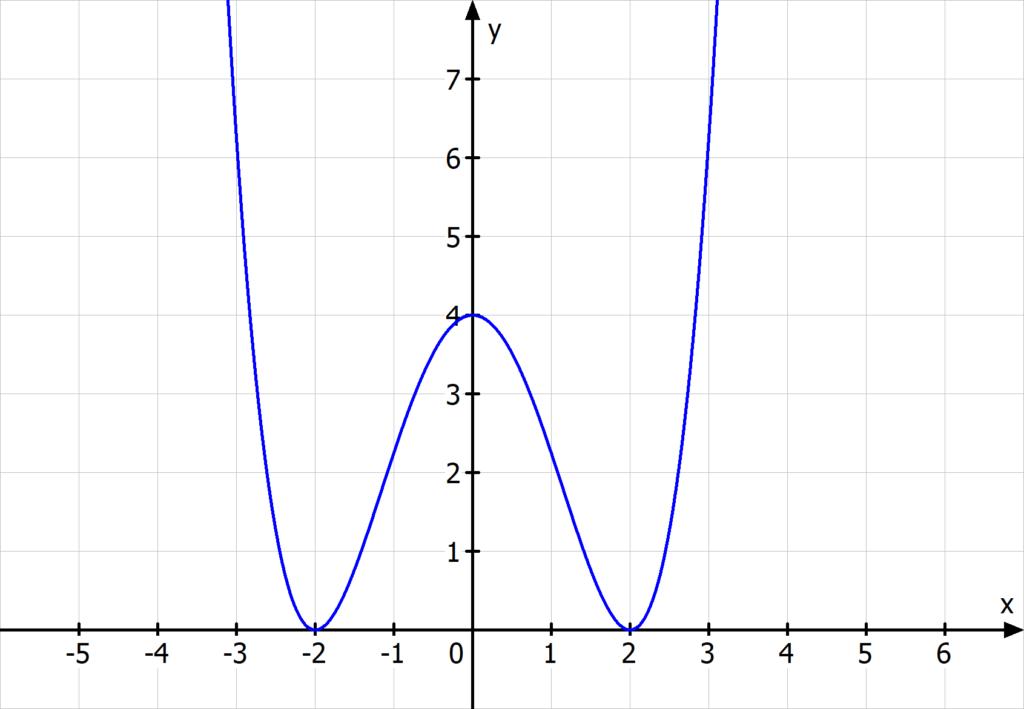 ganzrationale funktion 4. grades