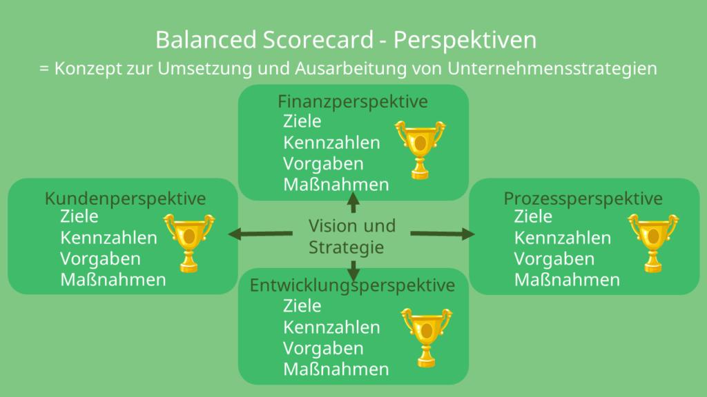 Balanced Scorecard - Perspektiven, Finanzperspektive Kundenperspektive, Entwicklungsperspektive, Prozessperspektive