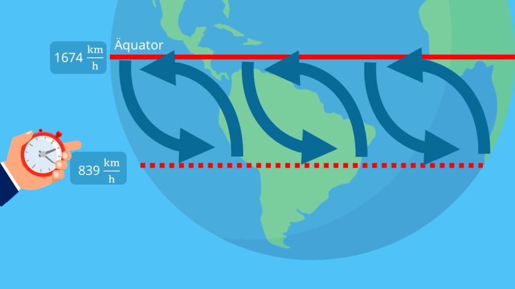 Corioliskraft auf der Südhalbkugel, Passatwinde