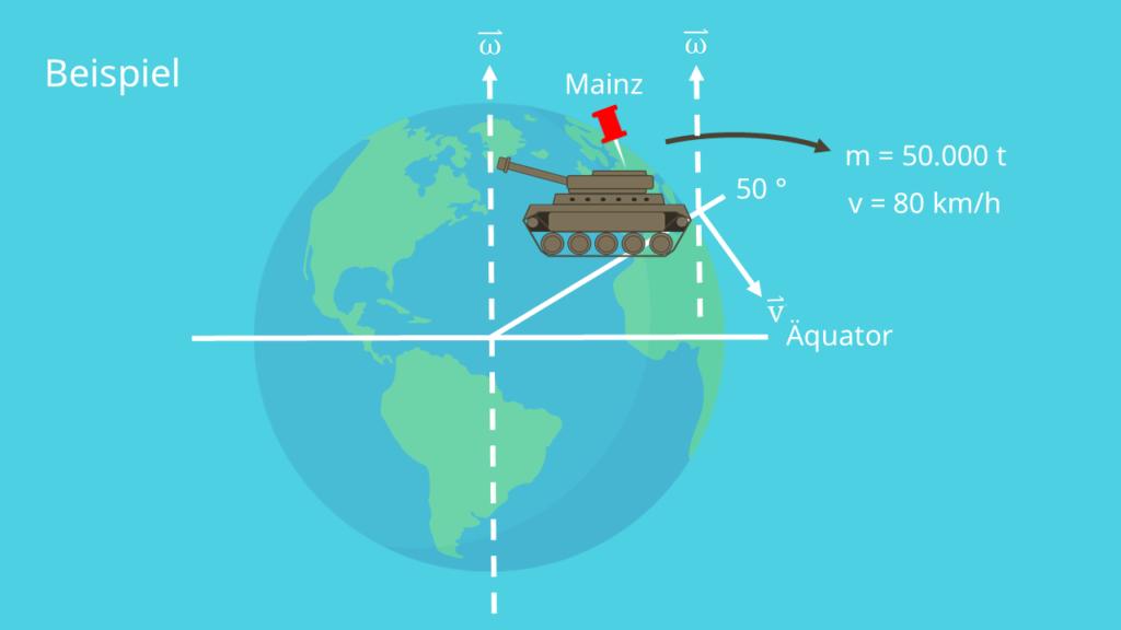 Corioliskraft berechnen - Beispiel
