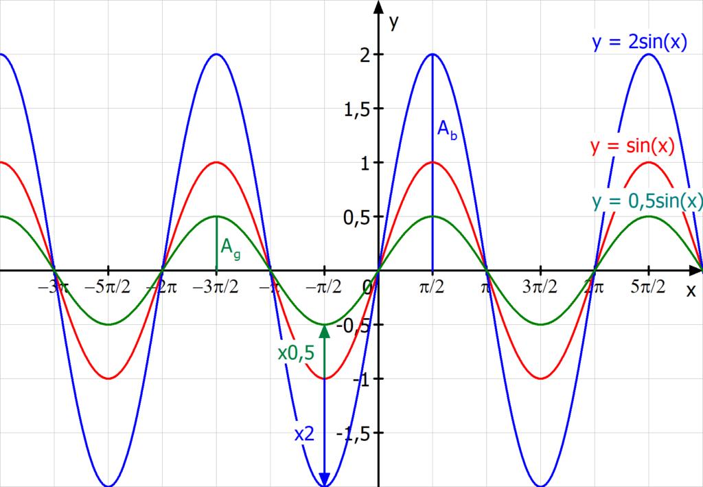 Streckung und Stauchung in y-Richtung, Parameter a, Einfluss, Sinuskurve
