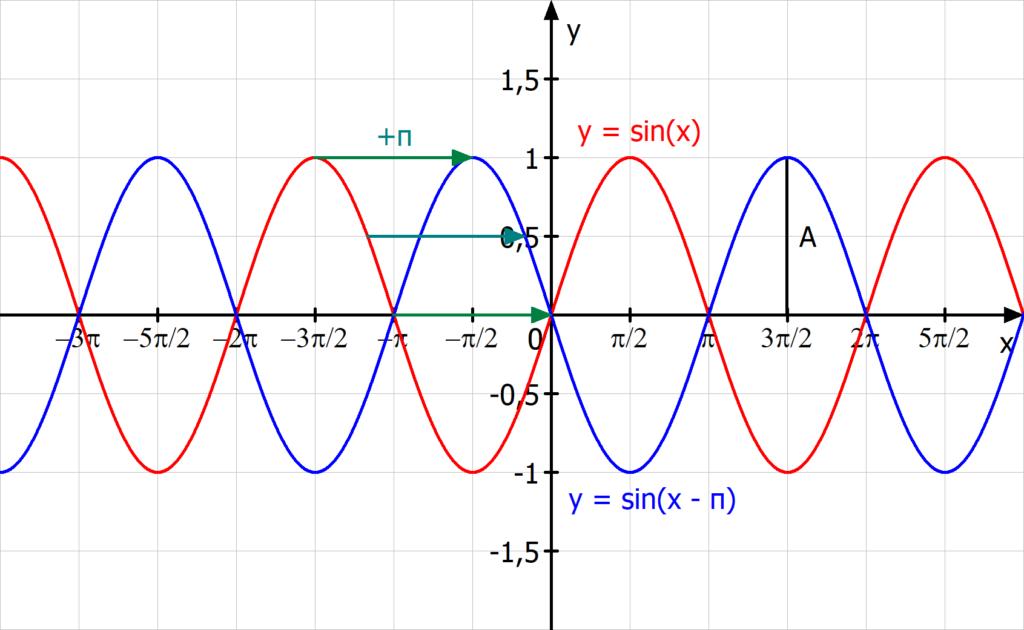Verschiebung in x-Richtung, Sinuskurve, Parameter
