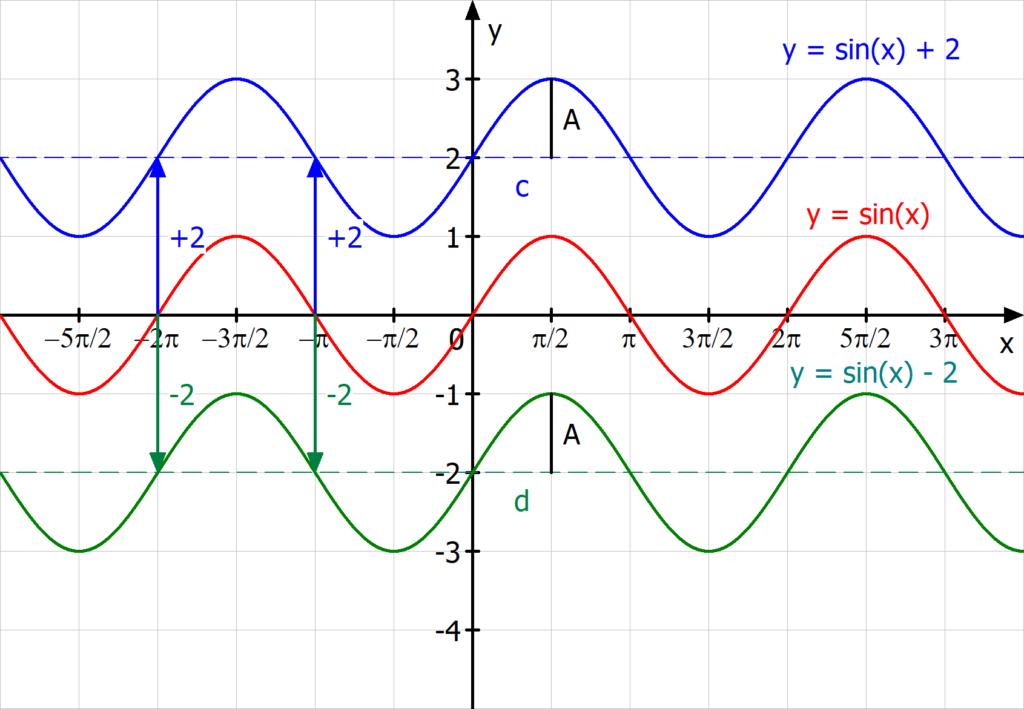 Parameter, Einfluss, Verschiebung in y-Richtung, Sinusfunktion, Sinuskurve