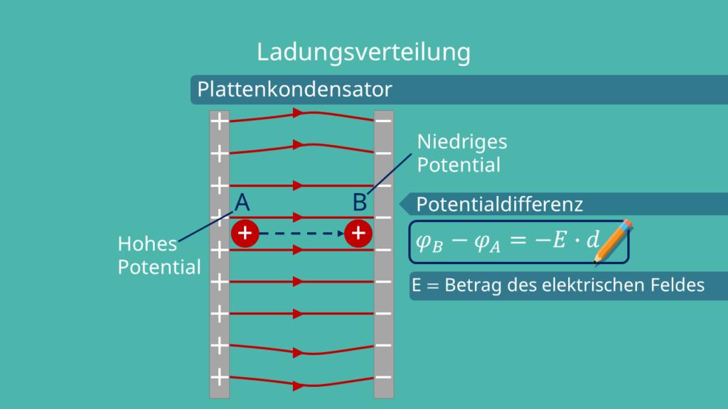 Plattenkondensator
