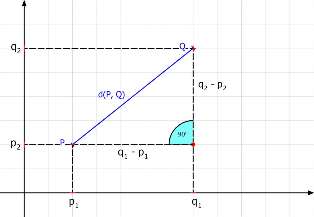 Euklidische Distanz, Euklidischer Abstand, Satz des Pythagoras