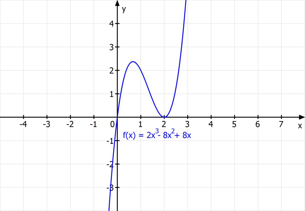Ganzrationale Funktion, Ganzrationale Funktionen, Polynomfunktion, Polynomfunktionen