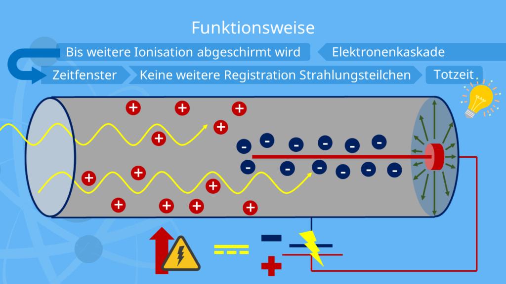 Elektronenkaskade, Geiger-Müller-Zähler, Geigerzähler, Funktionsweise, Aufbau