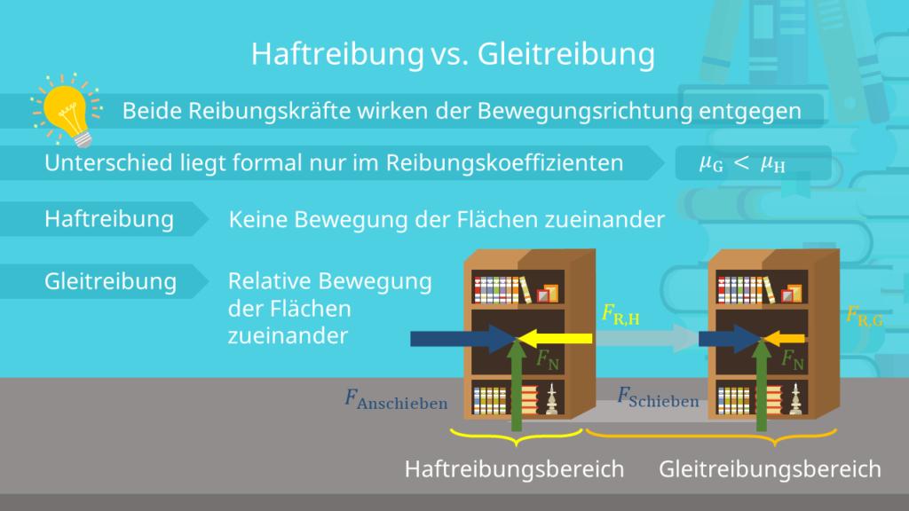 Haftreibung vs. Gleitreibung