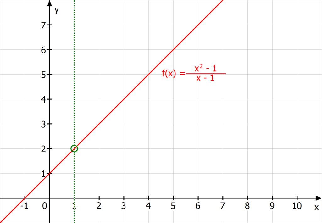Hebbare Definitionslücke, Beispiel hebbare Definitionslücke, hebbare Definitionslücke gebrochen rationaler Funktion, hebbare Definitionslücke Beispiel, hebbare Definitionslücke Diagramm