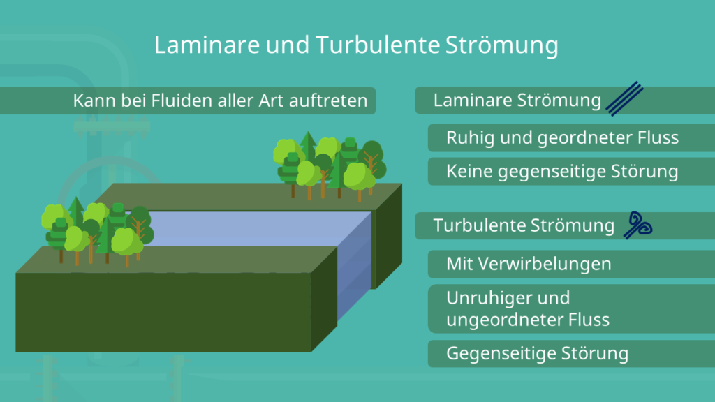 Laminare und Turbulente Strömung - Unterschied
