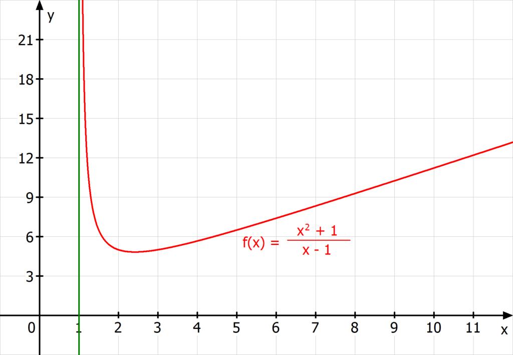 Polstelle Beispiel, Pol, Unendlichkeitsstelle Beispiel, Beispiel Pol, Beispiel Polstelle, Pol gebrochen rationaler Funktion, Polstelle gebrochen rationaler Funktion, Unendlichkeitsstelle gebrochen rationaler Funktion, Beispiel Polstelle gebrochen rationaler Funktion, senkrechte Asymptote, senkrechte Asymptote Beispiel