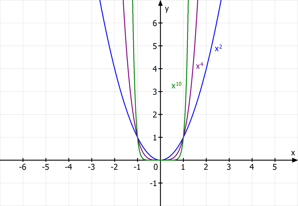Potenzfunktionen mit positivem Exponenten, Parabeln