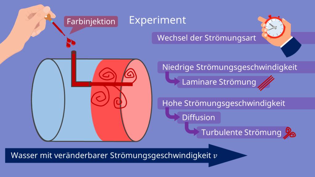 Reynoldszahl Experiment, zylindisches Rohr