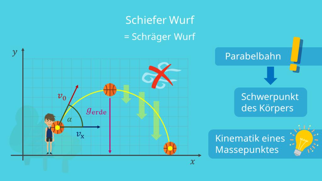 Schiefer Wurf Parabelbahn Schräger Wurf