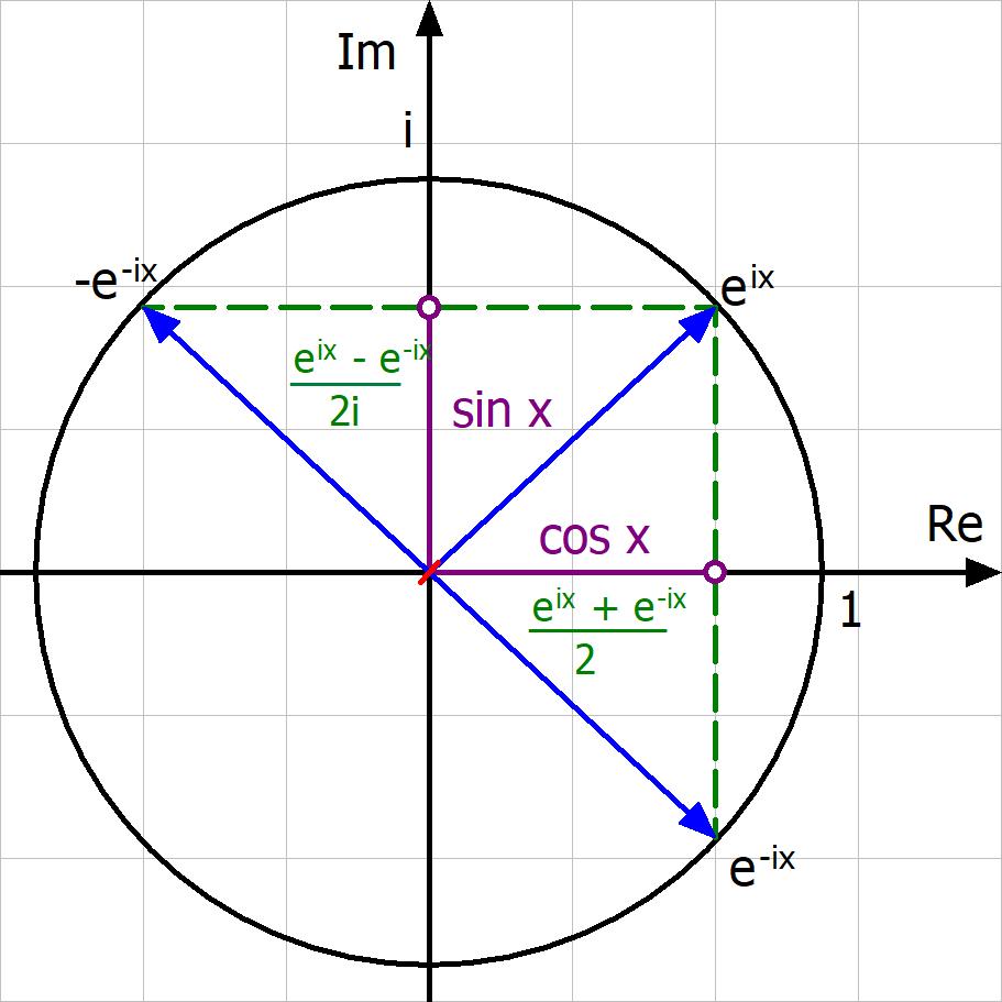 Eulersche Formel, Eulersche Identität, Sinus, Kosinus, Exponentialfunktion