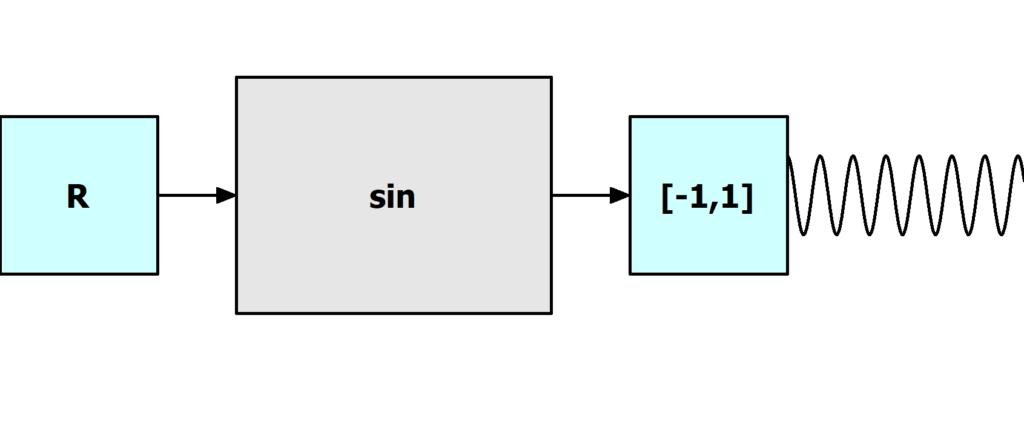 Sinusfunktion, Blackbox, sin funktion, sin, sinusfunktion, Abbildung