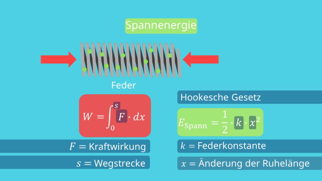 Spannenergie - Zusammendrücken einer Feder, Formel
