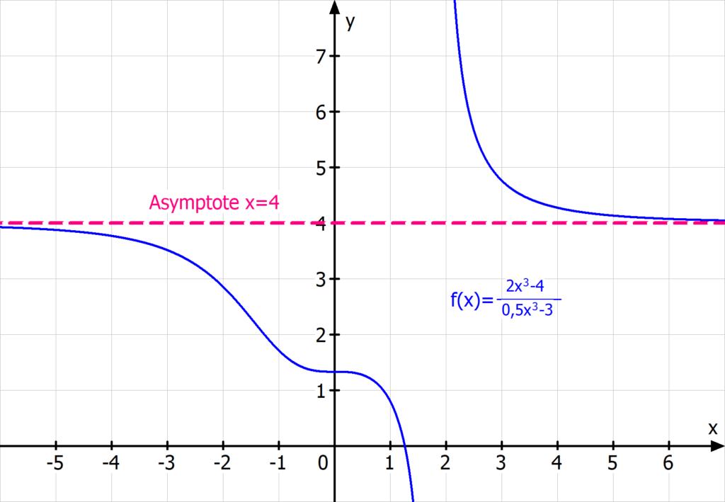 senkrechts Asymptote, gebrochen rationale Funktion, Zählergrad gleich Nennergrad