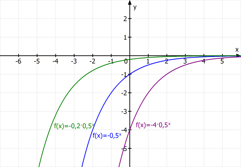 Exponentialfunktion, exponentielles Wachstum, Anfangswert