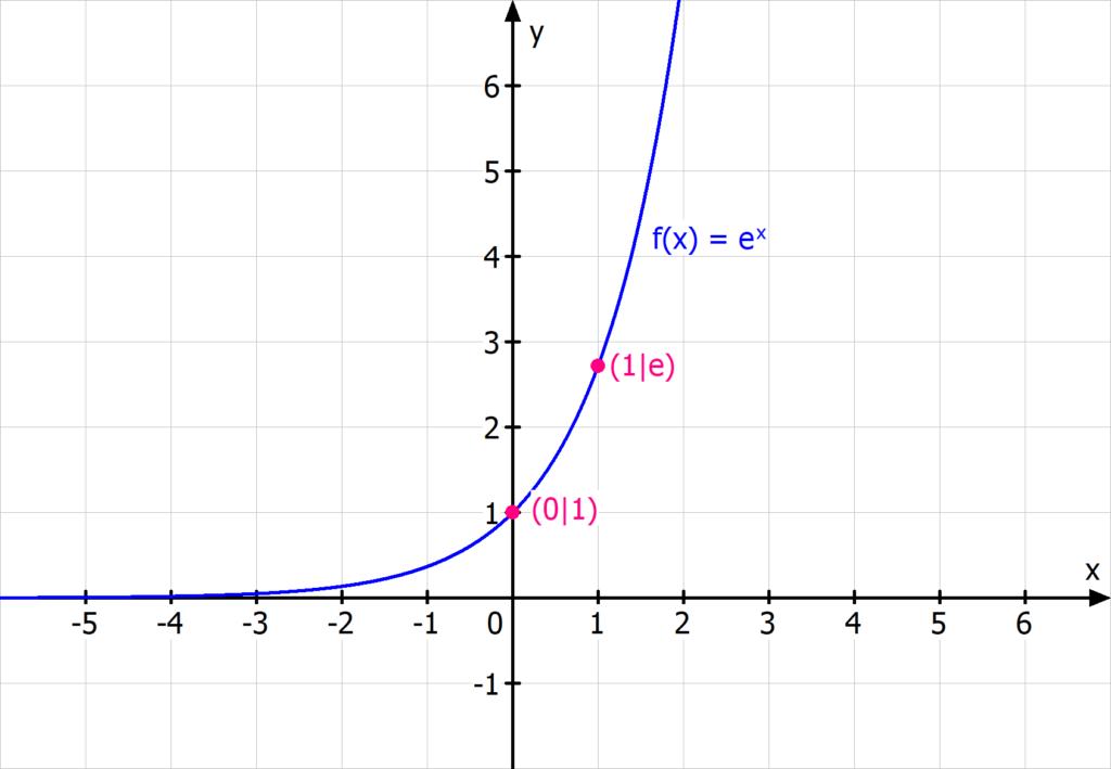 e Funktion, e^x, exp(x)