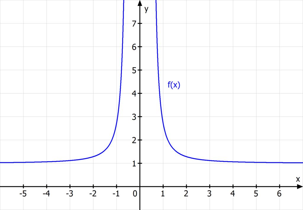 e hoch 1 durch x quadrat, Exponentialfunktion, e hoch x