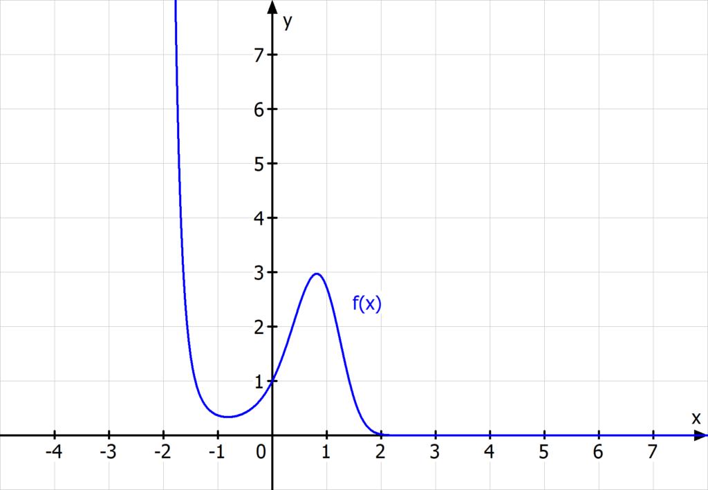 Monotonie, e-Funktion Monotonie
