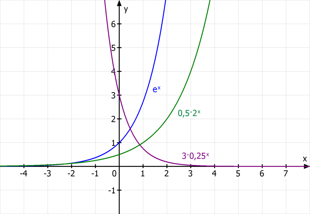 e Funktion, Exponentialfunktion, exponentielles Wachstum