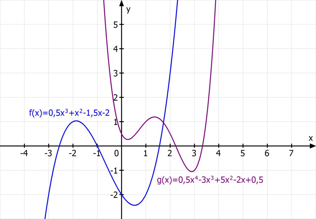 ganzrationale Funktion, Polynomfunktion, Funktion 3. Grades, Funktion 4. Grades