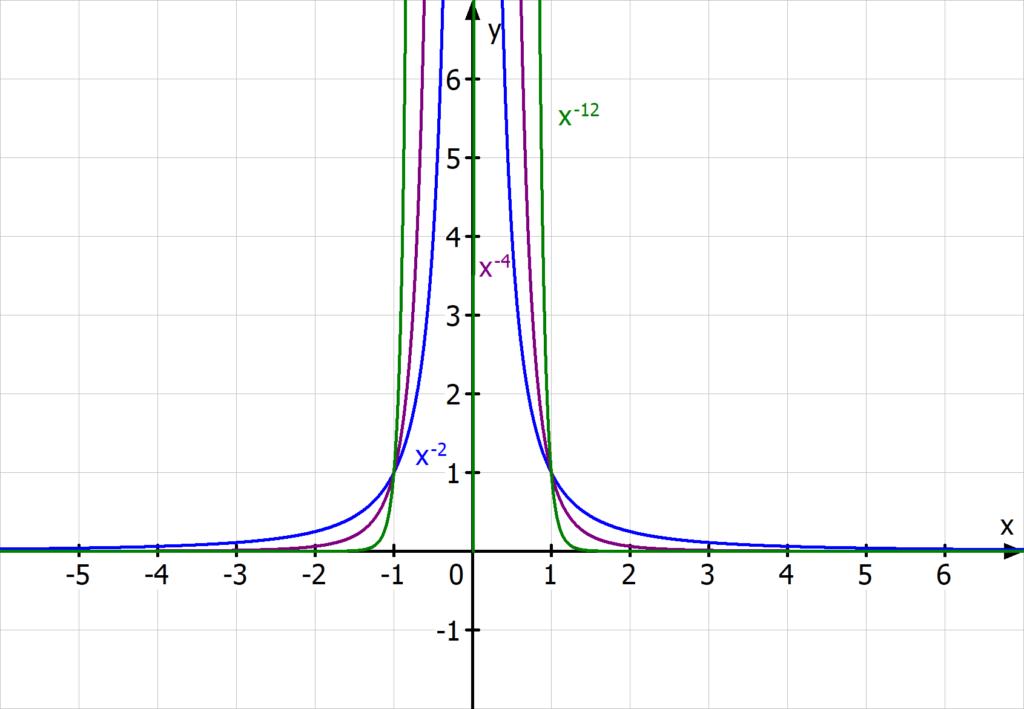 Hyperbel, negativer Exponent, 1/x^2