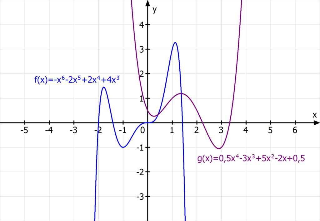 ganzrationale Funktion, gerader Exponent, Polynomfunktion, gerade Ordnung