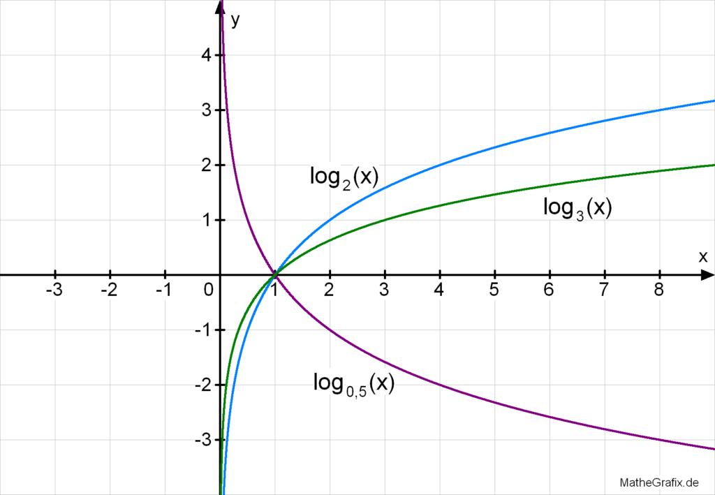 Logarithmusfunktion