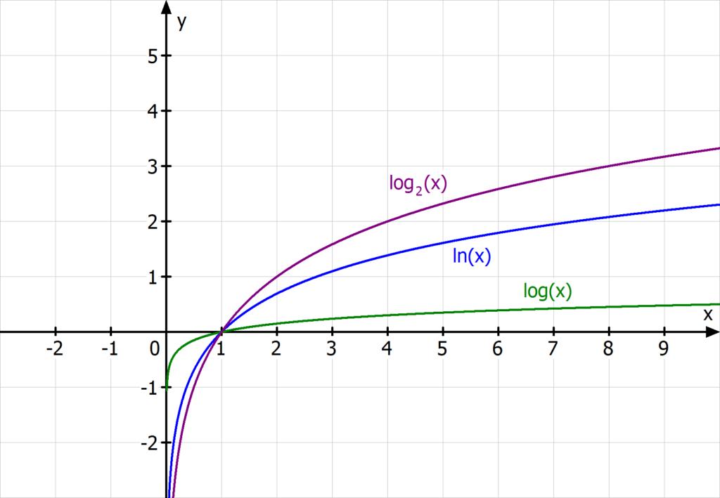 Logarithmus, log, ln, log(x), ln(x)