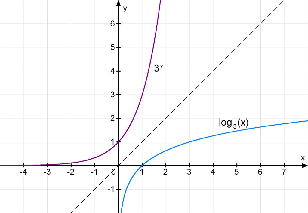 logarithmusfunktion Umkehrfunktion