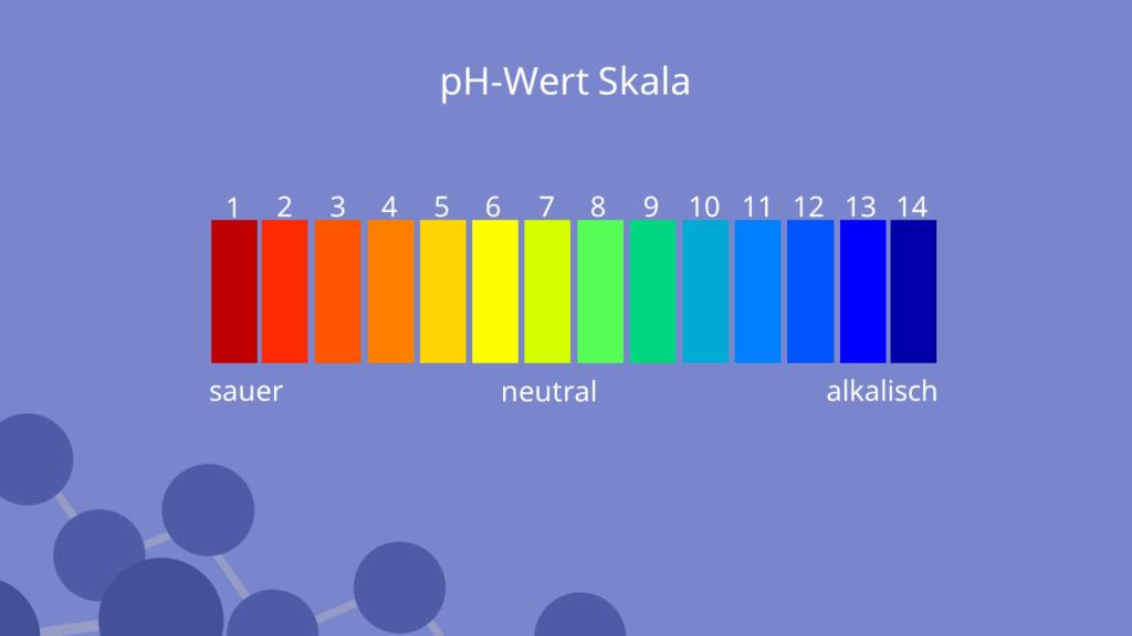 pH-Wert Skala