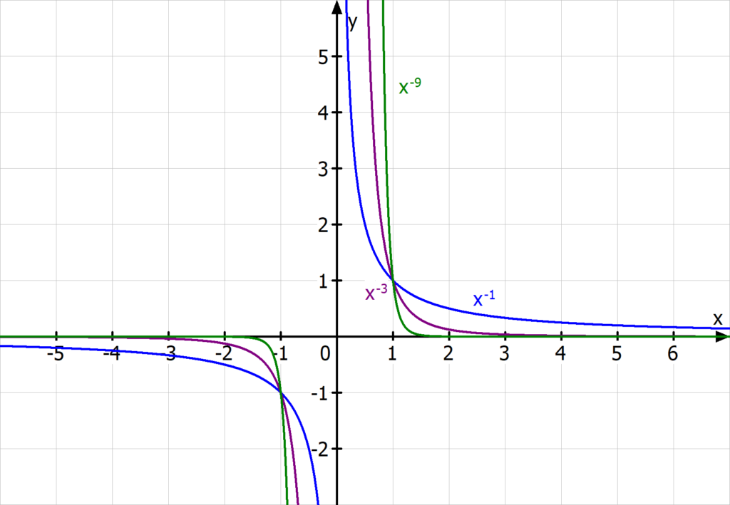 1/x, Potenzfunktion, ungerader Exponent