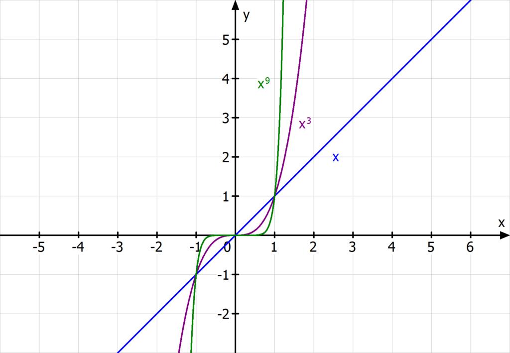 Potenzfunktionen mit ungeradem Exponenten, Parabeln