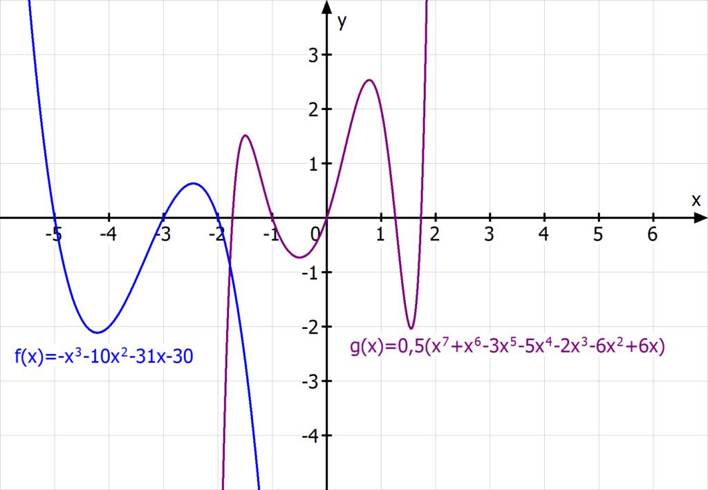 ungerader exponent, ganzrationale Funktion, Polynomfunktion ungerade Ordnung