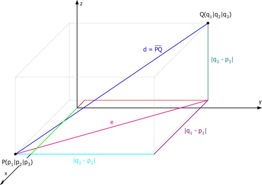 Abstand zweier Punkte, Abstand Punkt Punkt, Abstand zwischen zwei Punkten, Entfernung zwischen zwei Punkten, Euklidische Distanz